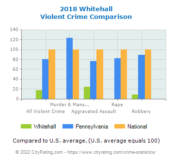 Whitehall Violent Crime vs. State and National Comparison