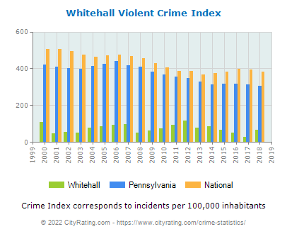 Whitehall Violent Crime vs. State and National Per Capita