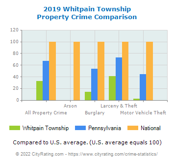 Whitpain Township Property Crime vs. State and National Comparison