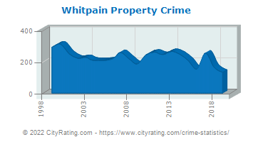 Whitpain Township Property Crime