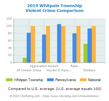 Whitpain Township Violent Crime vs. State and National Comparison
