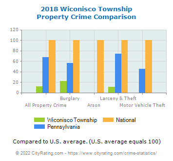 Wiconisco Township Property Crime vs. State and National Comparison