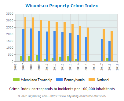 Wiconisco Township Property Crime vs. State and National Per Capita