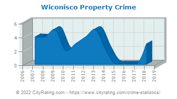 Wiconisco Township Property Crime