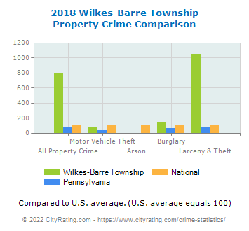 Wilkes barre township crime statistics pennsylvania pa for Motor vehicle in mt holly nj