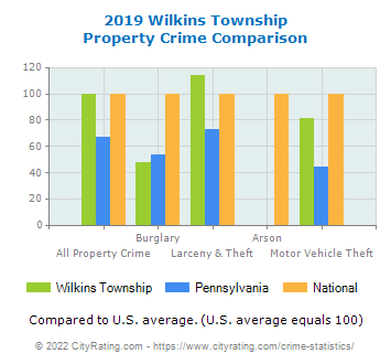 Wilkins Township Property Crime vs. State and National Comparison