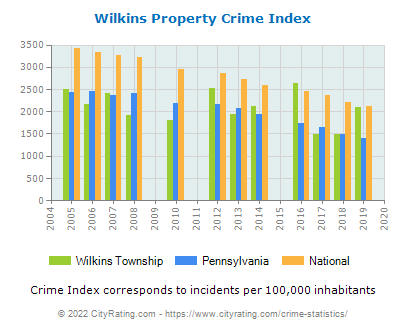 Wilkins Township Property Crime vs. State and National Per Capita