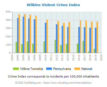 Wilkins Township Violent Crime vs. State and National Per Capita