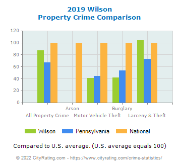 Wilson Property Crime vs. State and National Comparison