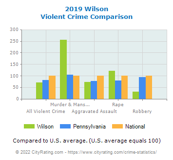 Wilson Violent Crime vs. State and National Comparison