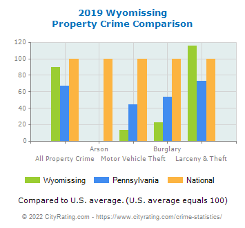 Wyomissing Property Crime vs. State and National Comparison