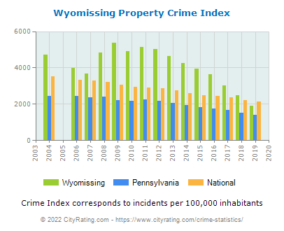 Wyomissing Property Crime vs. State and National Per Capita