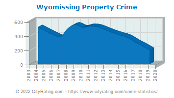 Wyomissing Property Crime