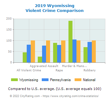 Wyomissing Violent Crime vs. State and National Comparison