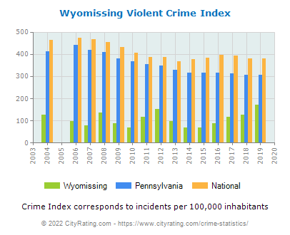Wyomissing Violent Crime vs. State and National Per Capita