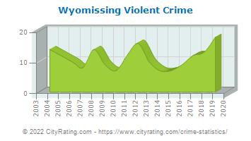 Wyomissing Violent Crime