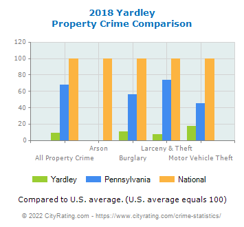 Yardley Property Crime vs. State and National Comparison