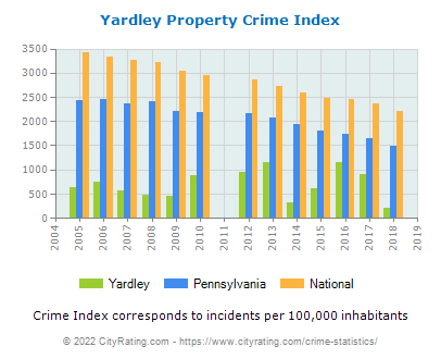 Yardley Property Crime vs. State and National Per Capita