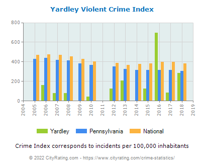 Yardley Violent Crime vs. State and National Per Capita