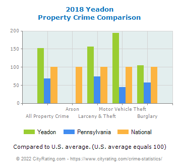 Yeadon Property Crime vs. State and National Comparison