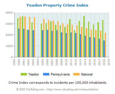 Yeadon Property Crime vs. State and National Per Capita