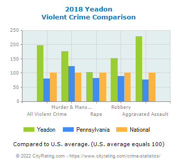 Yeadon Violent Crime vs. State and National Comparison