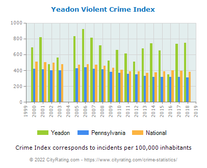 Yeadon Violent Crime vs. State and National Per Capita