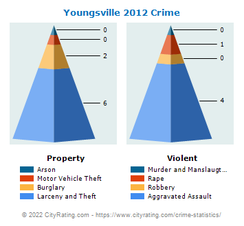 Youngsville Crime 2012