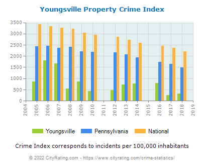 Youngsville Property Crime vs. State and National Per Capita