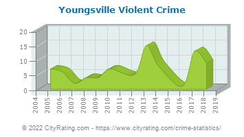 Youngsville Violent Crime