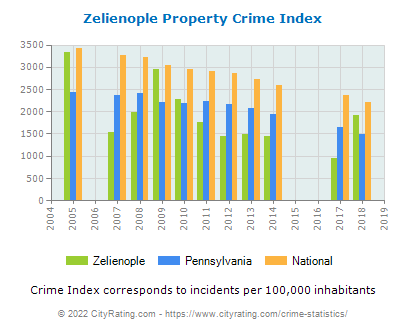 Zelienople Property Crime vs. State and National Per Capita