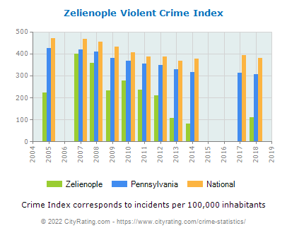 Zelienople Violent Crime vs. State and National Per Capita