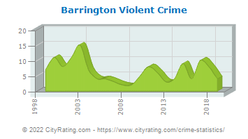 Barrington Violent Crime