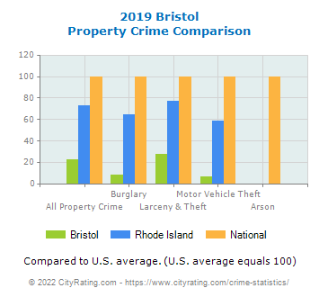 Bristol Property Crime vs. State and National Comparison