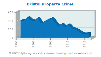 Bristol Property Crime