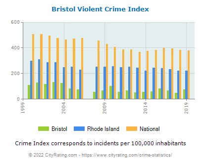 Bristol Violent Crime vs. State and National Per Capita