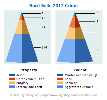 Burrillville Crime 2012