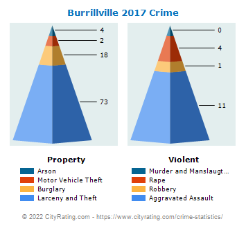 Burrillville Crime 2017