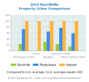 Burrillville Property Crime vs. State and National Comparison
