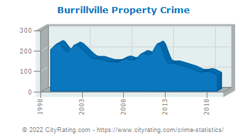 Burrillville Property Crime