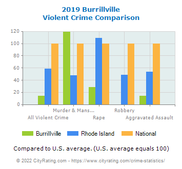 Burrillville Violent Crime vs. State and National Comparison