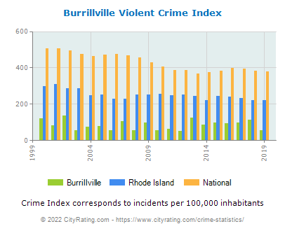 Burrillville Violent Crime vs. State and National Per Capita