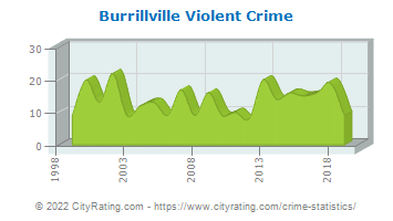 Burrillville Violent Crime