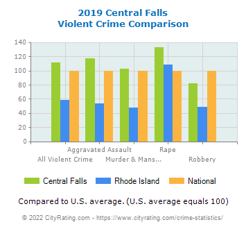 Central Falls Rhode Island Crime