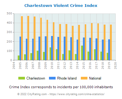 Charlestown Violent Crime vs. State and National Per Capita