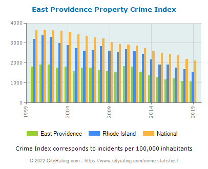 East Providence Property Crime vs. State and National Per Capita