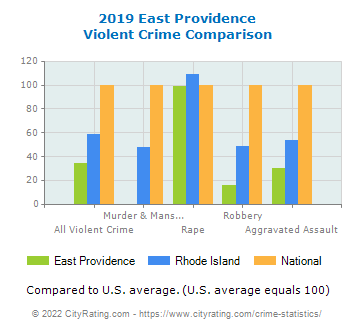 East Providence Violent Crime vs. State and National Comparison