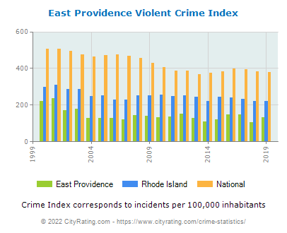 East Providence Violent Crime vs. State and National Per Capita