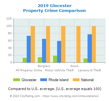 Glocester Property Crime vs. State and National Comparison