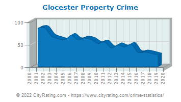 Glocester Property Crime